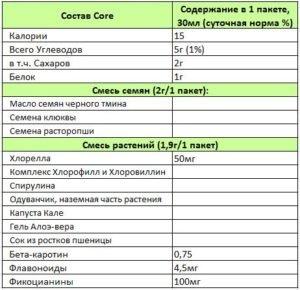 rain core состав